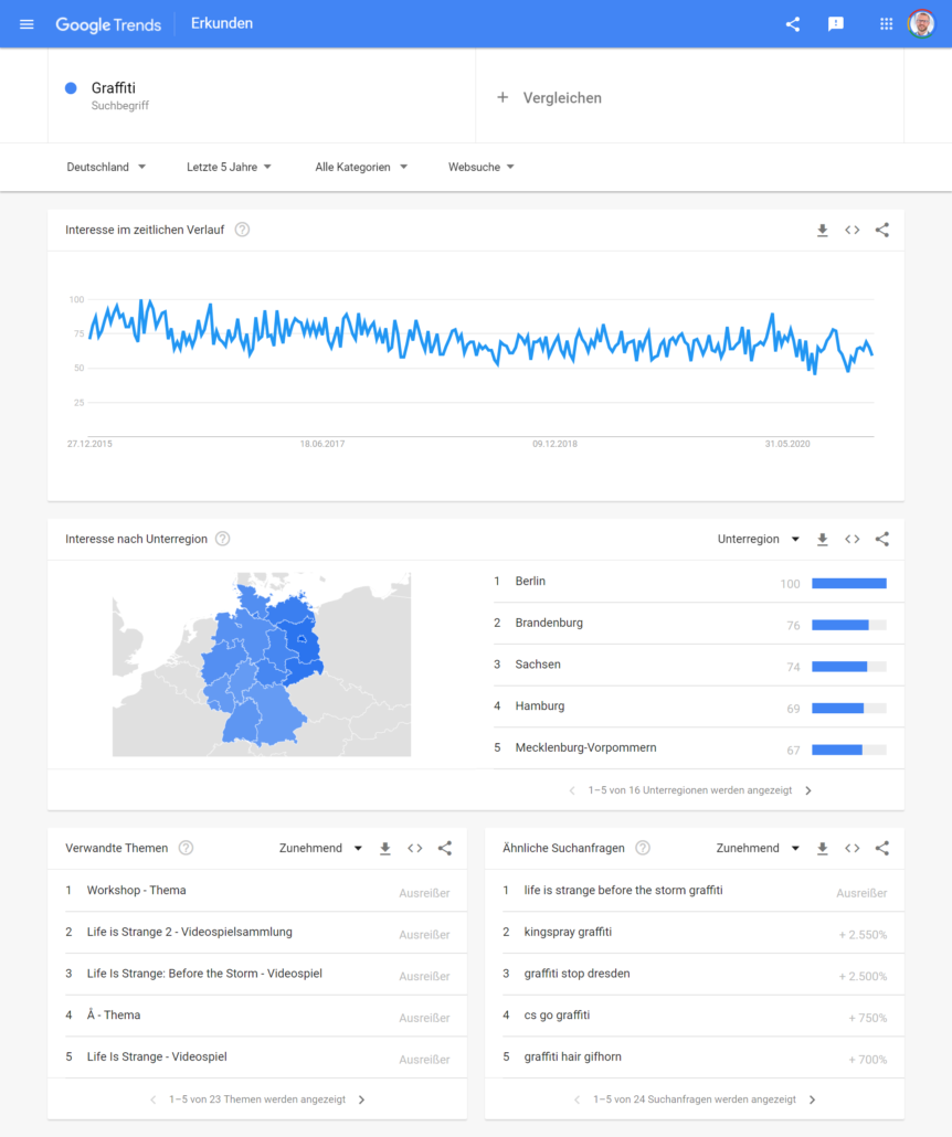 Graffiti - Google Trends